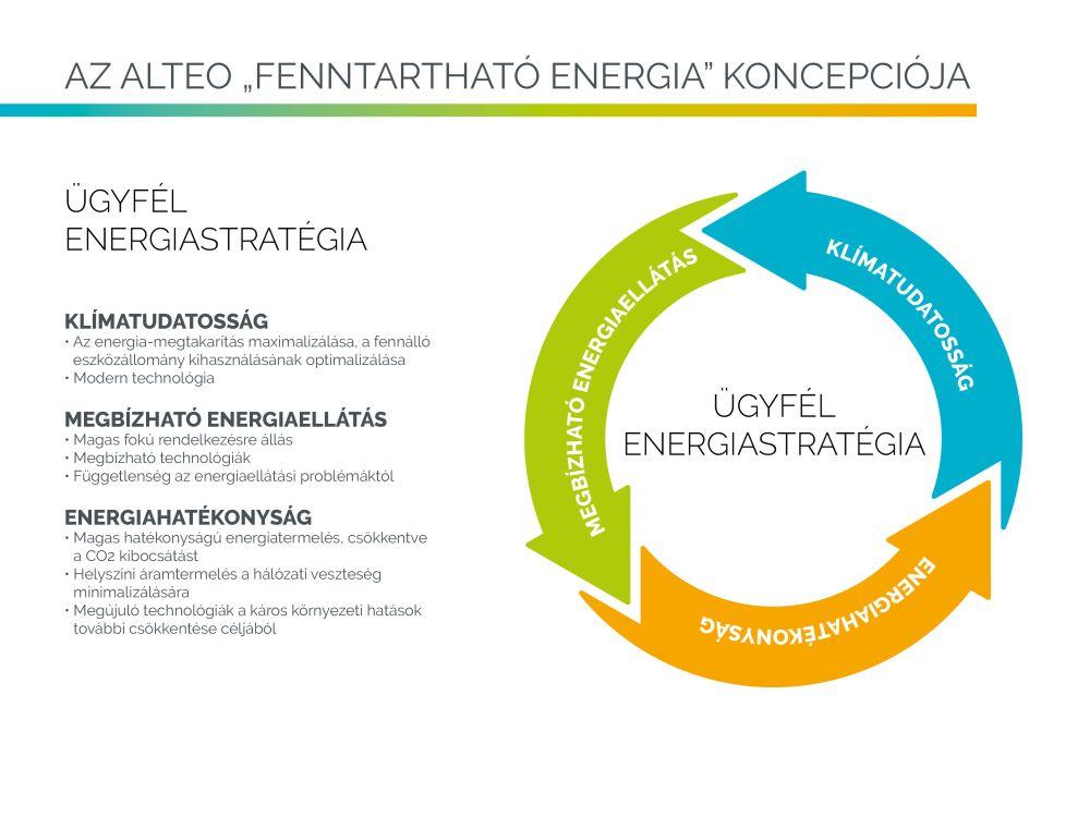 FenntarthatoEnergia