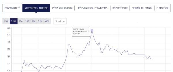 Az ALTEO részvénenyei elérték a mindenkori legmagasabb, 815 forintos árfolyamot.
