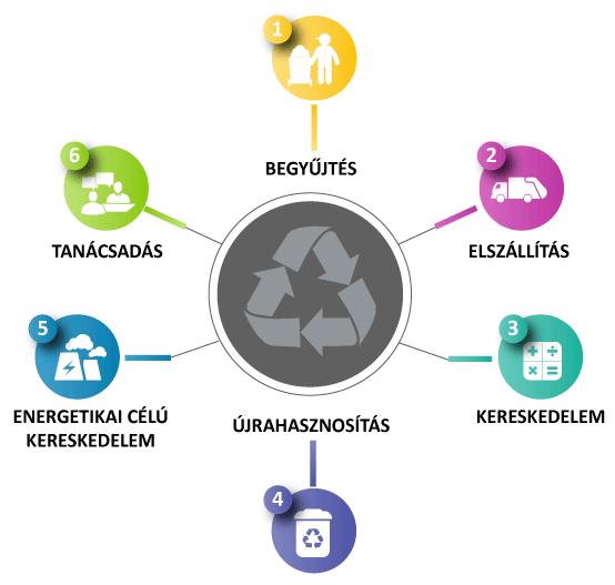 Ecofirst - hullladekmenedzsment
